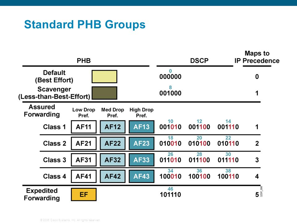 Standard PHB Groups Standard PHBs are available to construct a DiffServ-enabled network and achieve coarse-grained, end-to-end CoS and QoS.