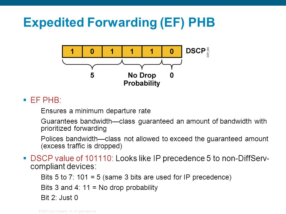 Expedited Forwarding (EF) PHB