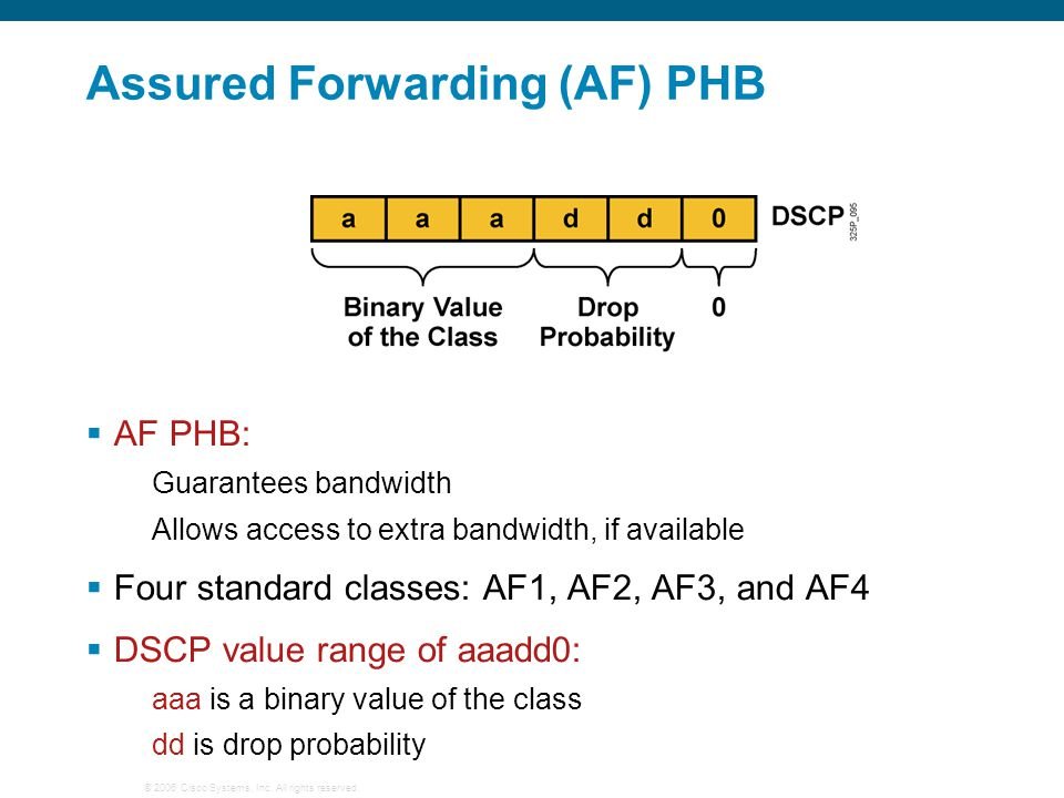 Assured Forwarding (AF) PHB