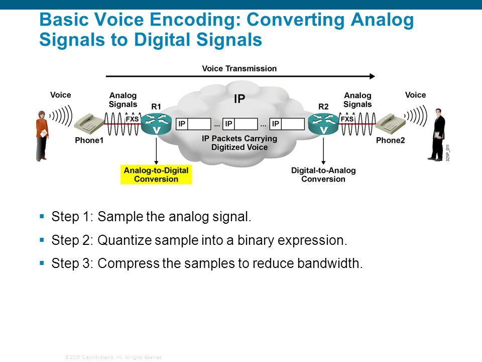Basic Voice Encoding: Converting Analog Signals to Digital Signals