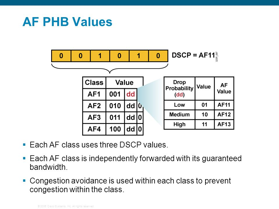 AF PHB Values Each AF class uses three DSCP values.