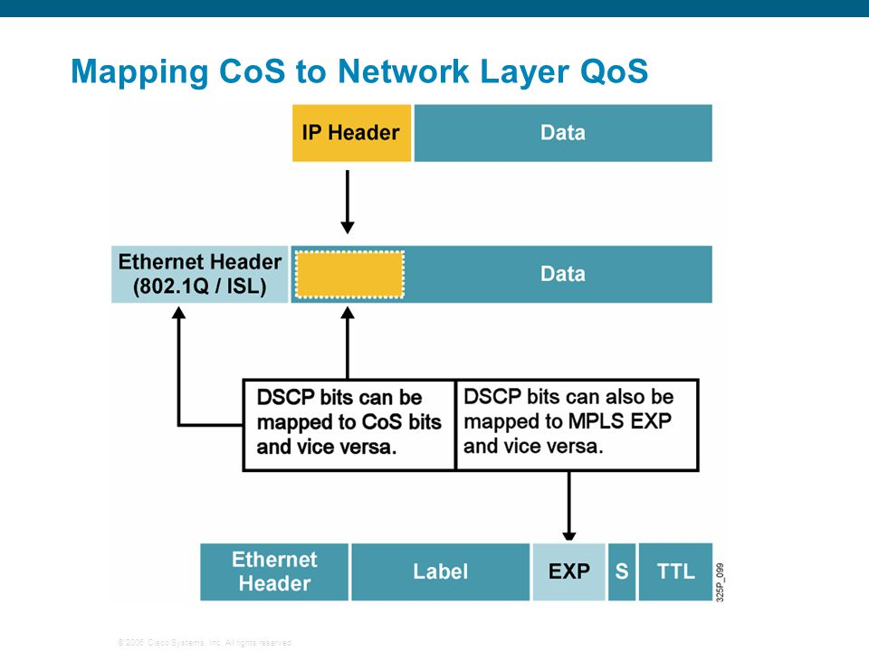 Mapping CoS to Network Layer QoS