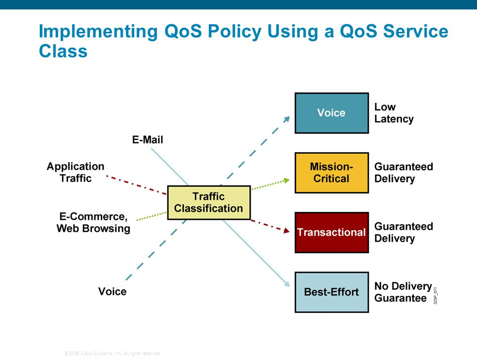 Implementing QoS Policy Using a QoS Service Class