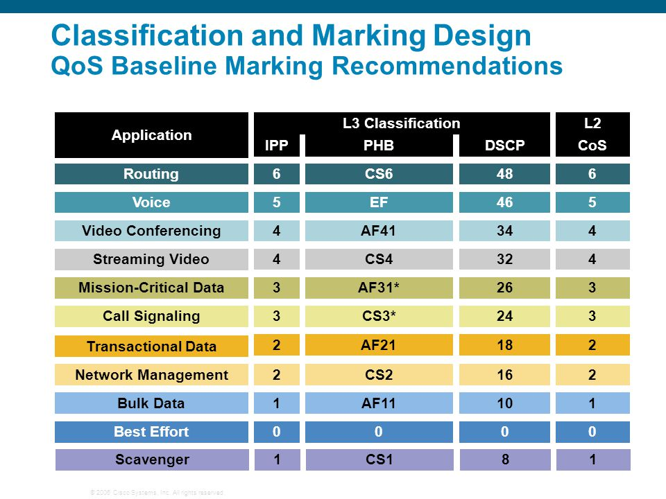 Classification and Marking Design QoS Baseline Marking Recommendations