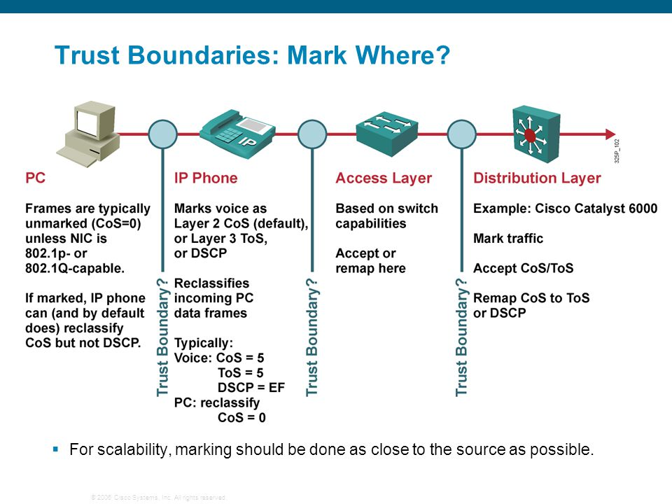 Trust Boundaries: Mark Where