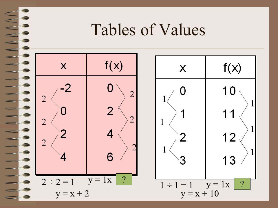 Tables of Values 2 1 1 y = 1x 2 ÷ 2 = 1 1 ÷ 1 = 1 y = 1x y = x + 2