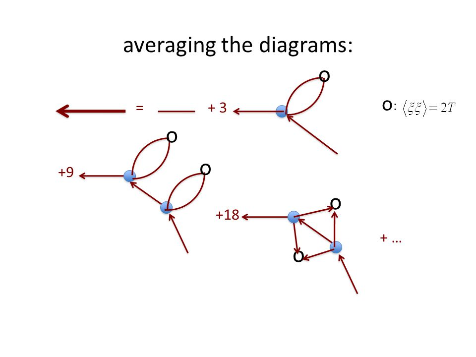 averaging the diagrams: