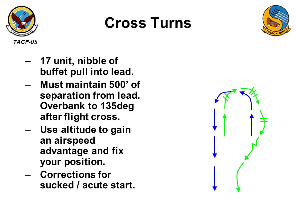 Cross Turns 17 unit, nibble of buffet pull into lead.