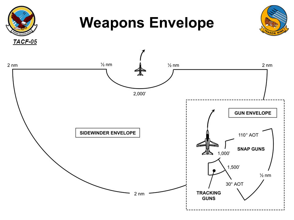 Weapons Envelope