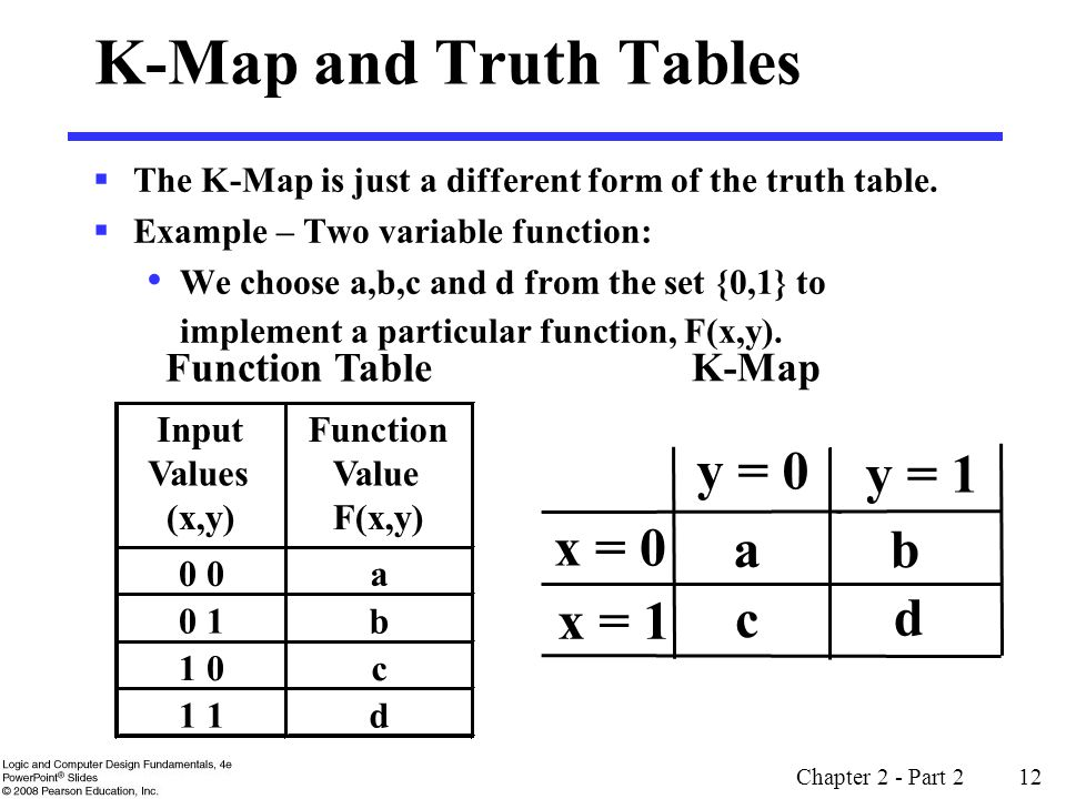 K-Map and Truth Tables y = 0 y = 1 x = 0 a b x = 1 c d Function Table