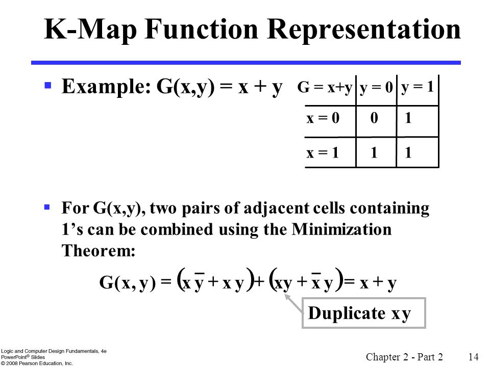 K-Map Function Representation