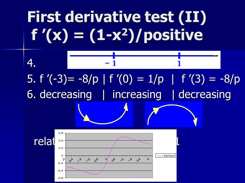 First derivative test (II) f '(x) = (1-x2)/positive