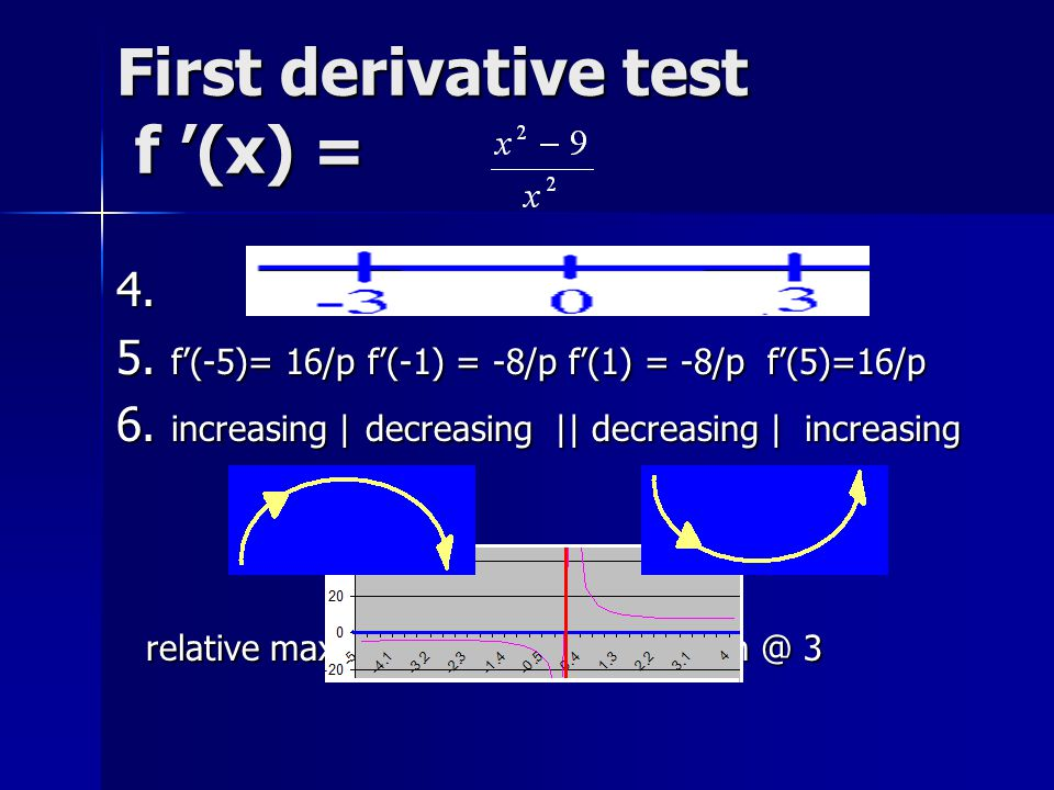 First derivative test f '(x) =