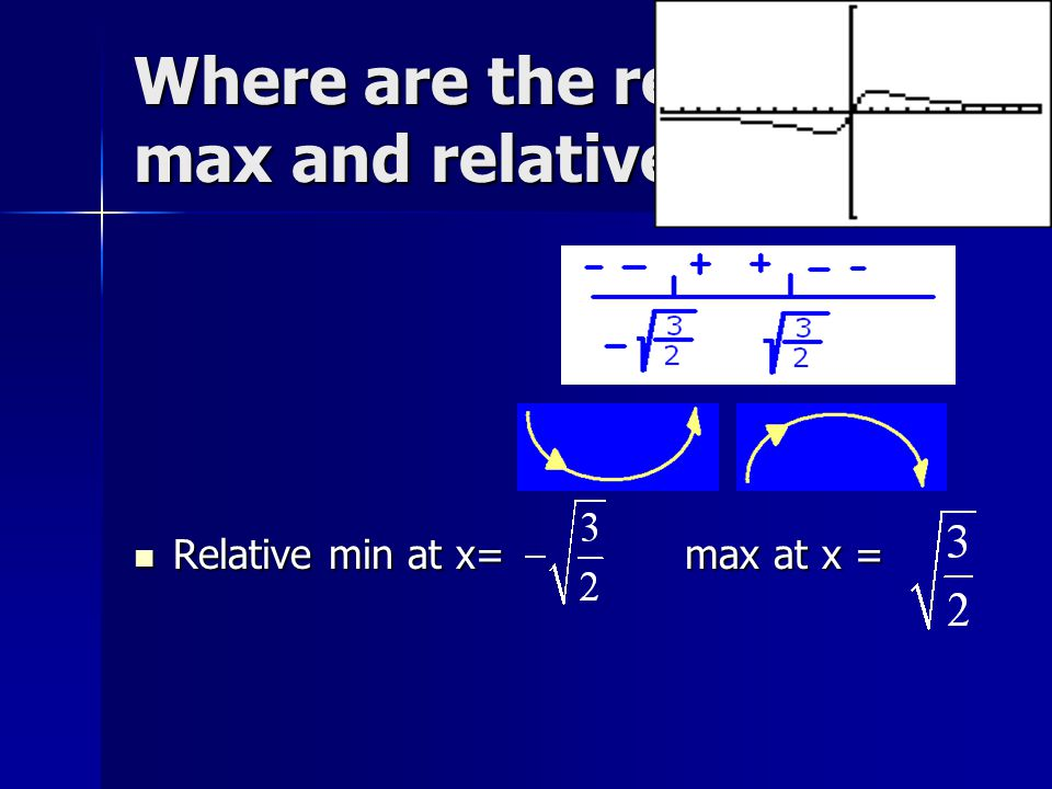 Where are the relative max and relative min