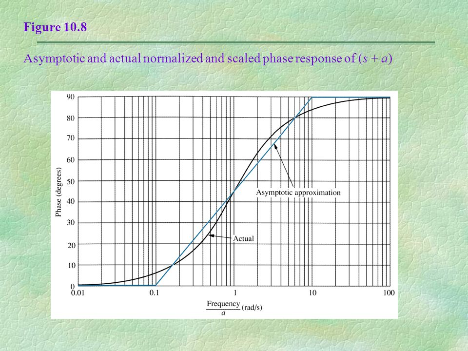 Figure 10.8 Asymptotic and actual normalized and scaled phase response of (s + a)