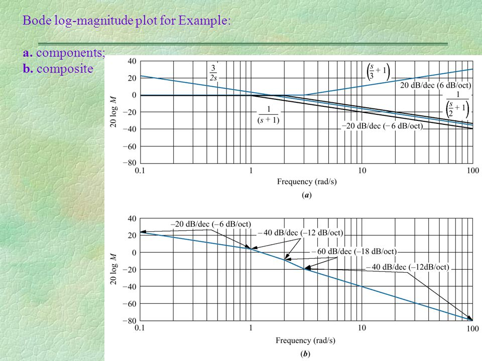 Bode log-magnitude plot for Example: a. components; b. composite