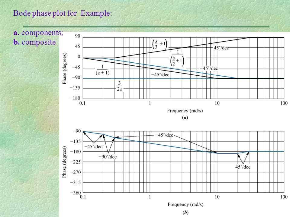 Bode phase plot for Example: a. components; b. composite