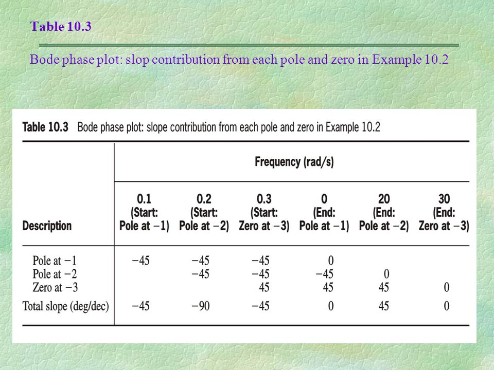 Table 10.3 Bode phase plot: slop contribution from each pole and zero in Example 10.2