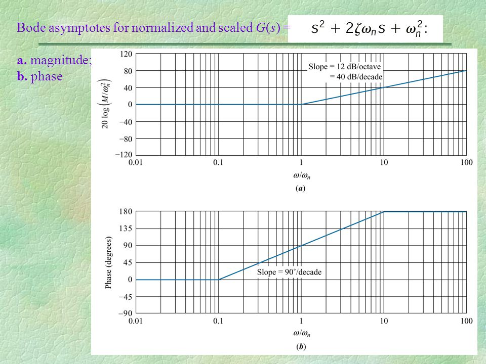 Bode asymptotes for normalized and scaled G(s) = a. magnitude; b. phase