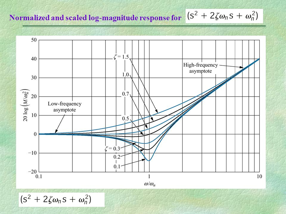 Normalized and scaled log-magnitude response for