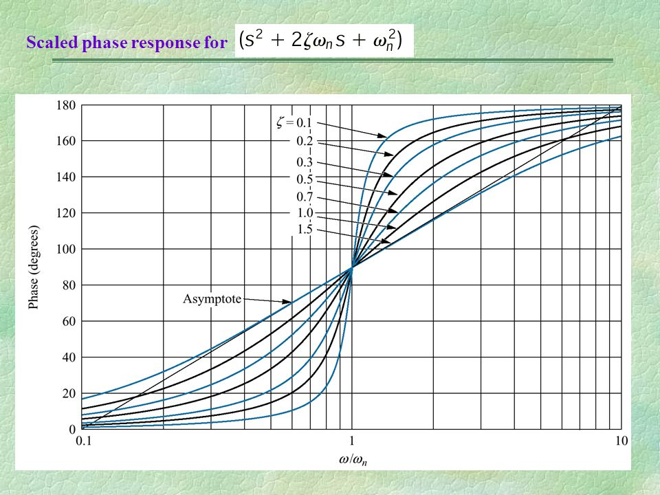 Scaled phase response for