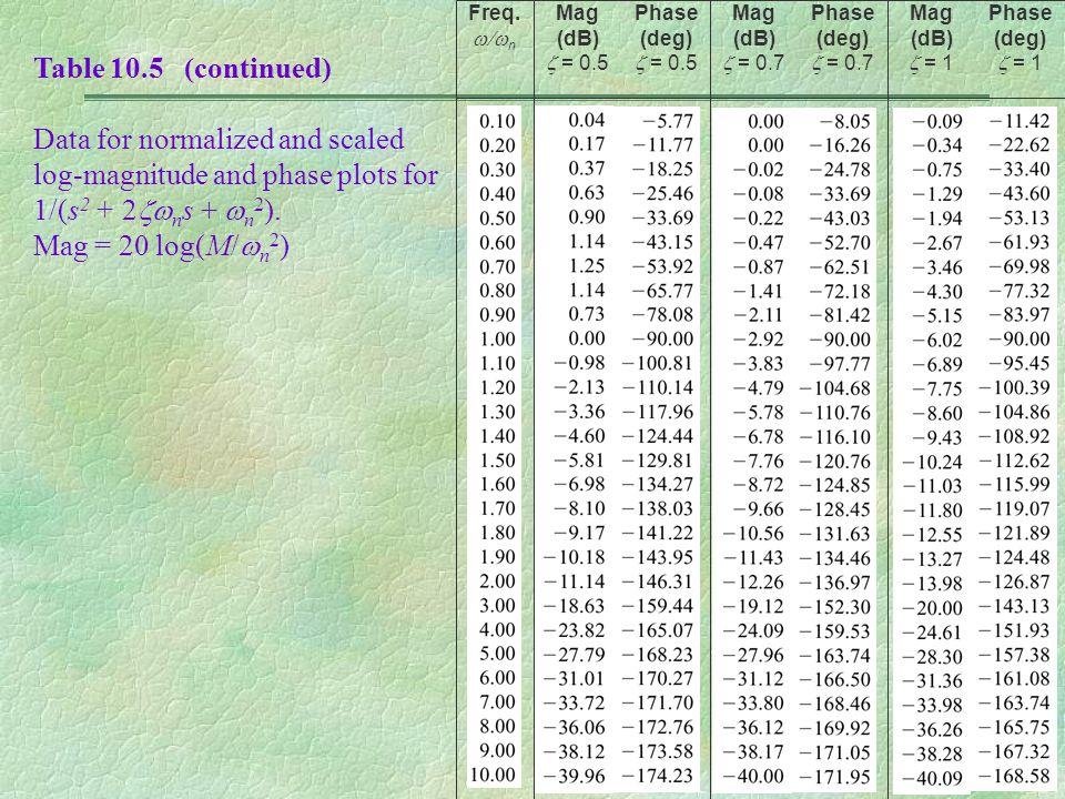 Freq. w/wn Mag (dB) z = 0.5. Phase (deg) z = 0.5. Mag (dB) z = 0.7. Phase (deg) z = 0.7. Mag (dB) z = 1.