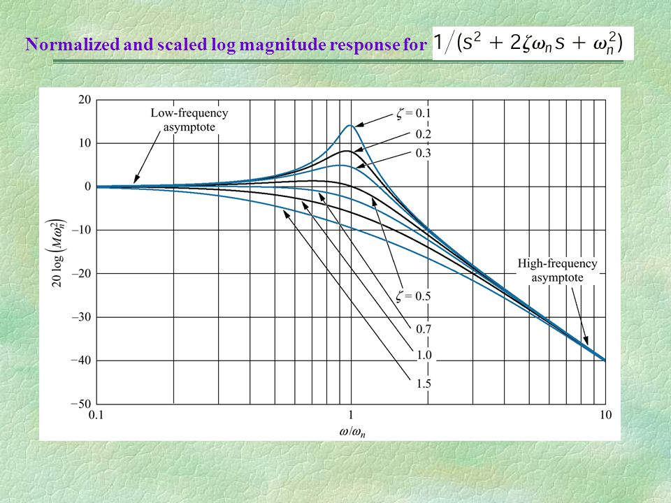 Normalized and scaled log magnitude response for