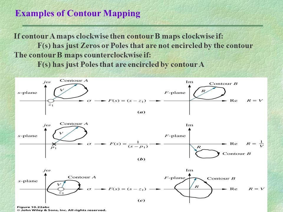 Examples of Contour Mapping