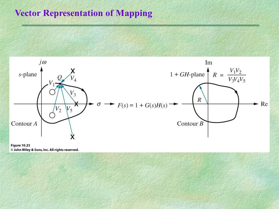 Vector Representation of Mapping