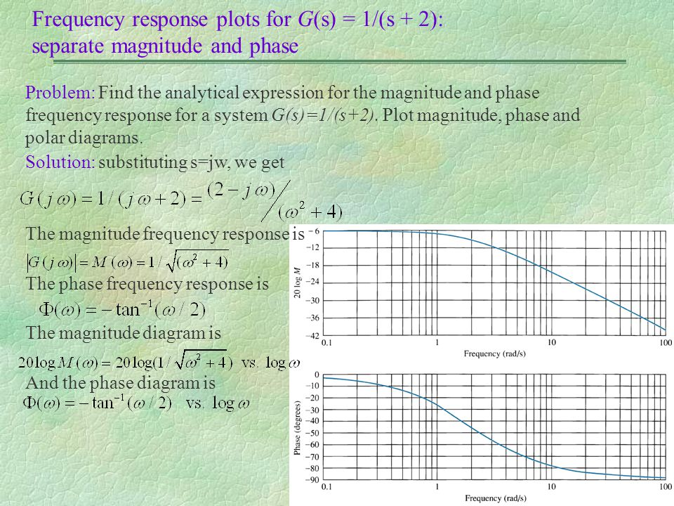 Frequency response plots for G(s) = 1/(s + 2): separate magnitude and phase