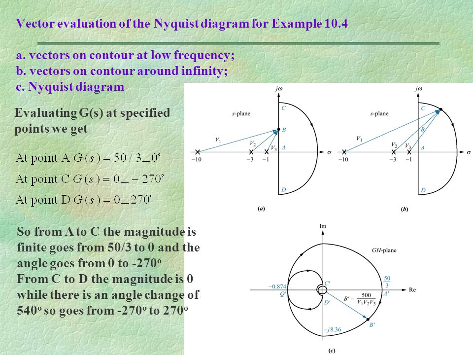 Vector evaluation of the Nyquist diagram for Example 10. 4 a