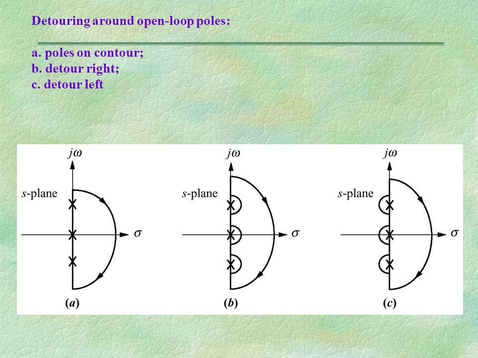 Detouring around open-loop poles: a. poles on contour; b