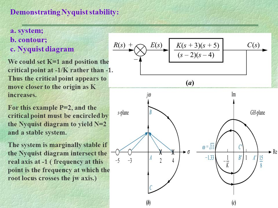Demonstrating Nyquist stability: a. system; b. contour; c