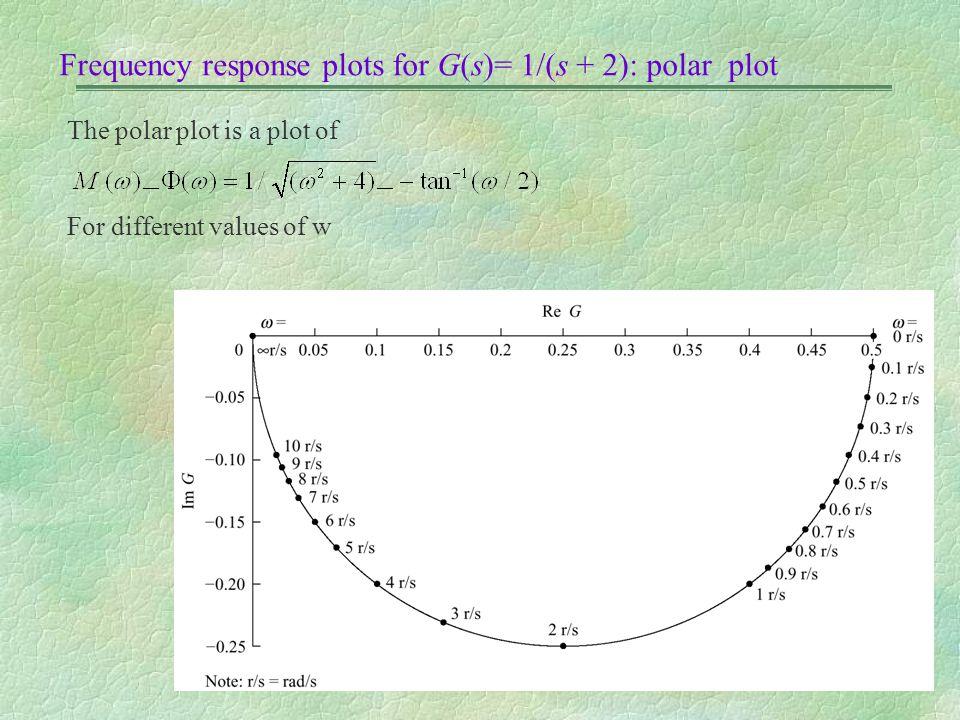 Frequency response plots for G(s)= 1/(s + 2): polar plot