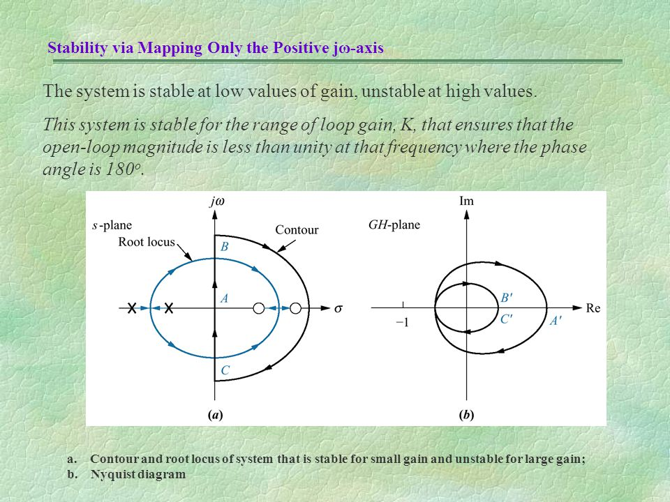 The system is stable at low values of gain, unstable at high values.