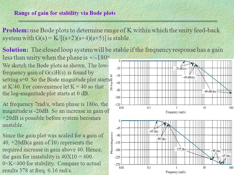 Range of gain for stability via Bode plots