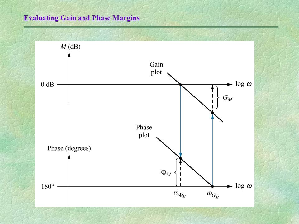 Evaluating Gain and Phase Margins