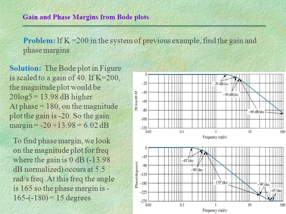 Gain and Phase Margins from Bode plots