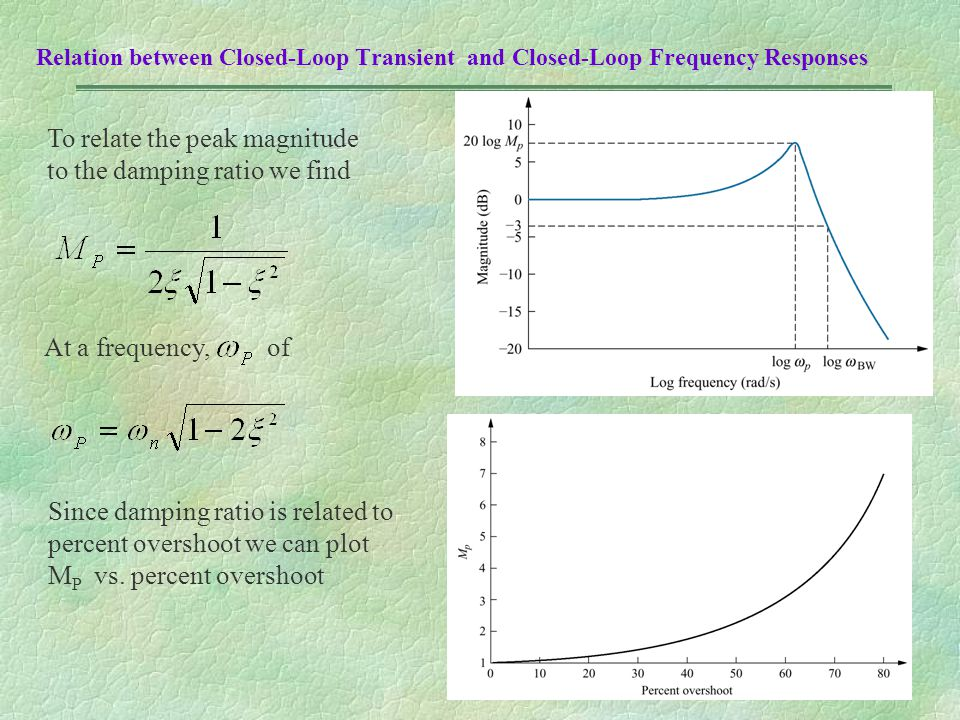 To relate the peak magnitude to the damping ratio we find