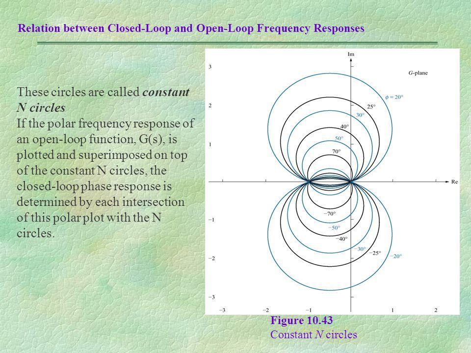 Figure 10.43 Constant N circles