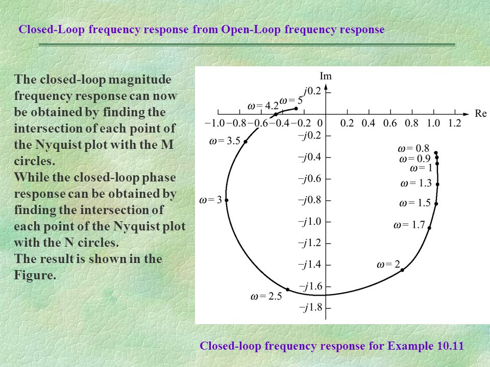 Closed-loop frequency response for Example 10.11