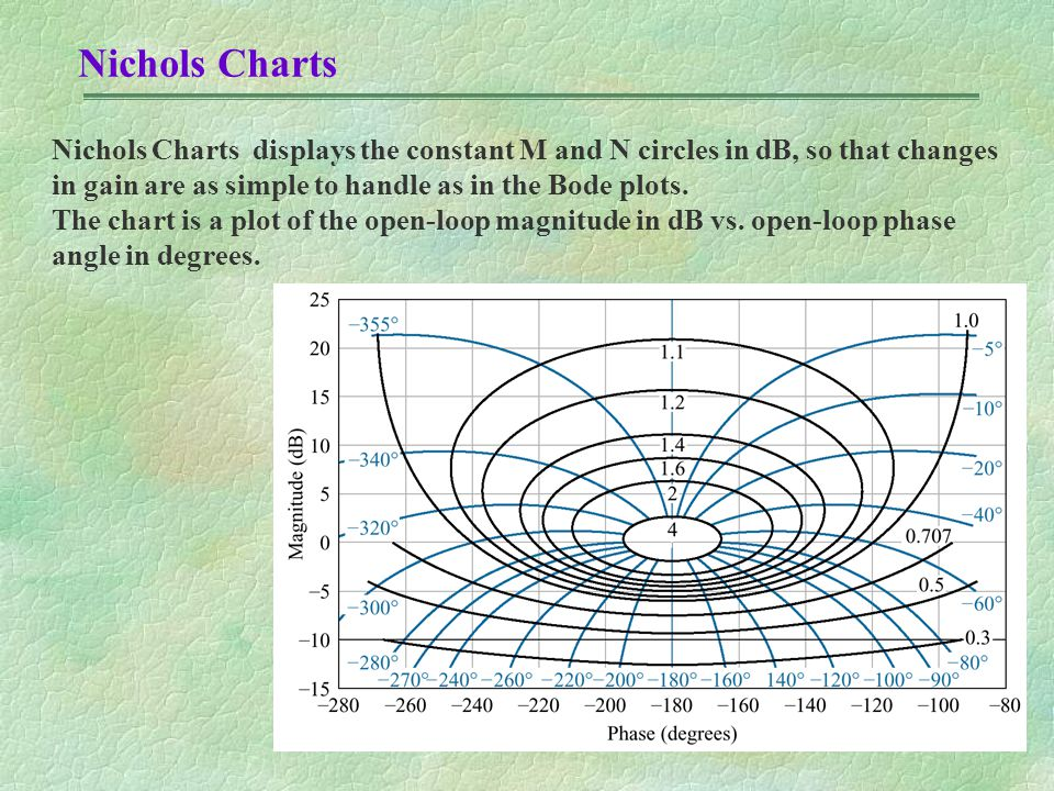 Nichols Charts Nichols Charts displays the constant M and N circles in dB, so that changes in gain are as simple to handle as in the Bode plots.