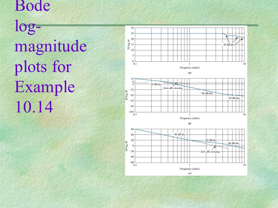 Figure 10.52 Bode log-magnitude plots for Example 10.14
