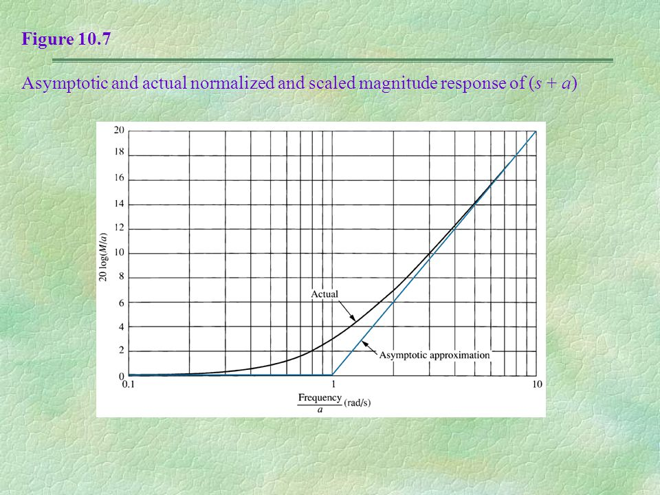 Figure 10.7 Asymptotic and actual normalized and scaled magnitude response of (s + a)