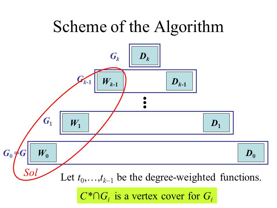 Scheme of the Algorithm
