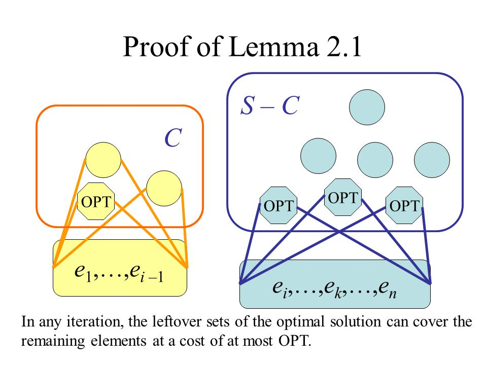 Proof of Lemma 2.1 S – C C e1,…,ei –1 ei,…,ek,…,en OPT OPT OPT OPT