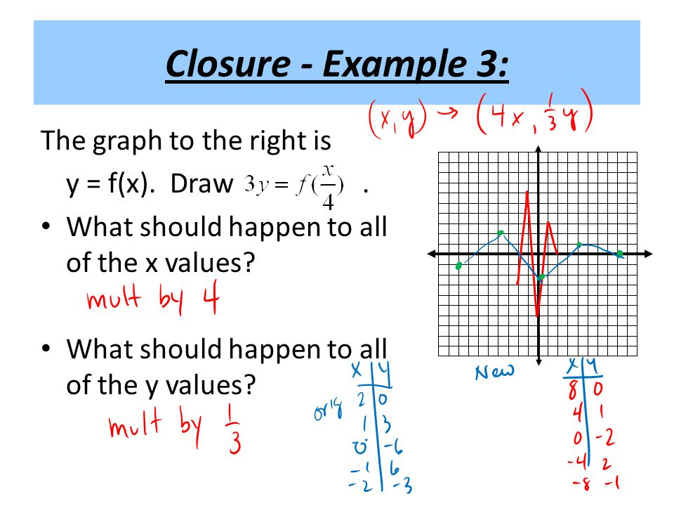 Closure - Example 3: The graph to the right is y = f(x). Draw .