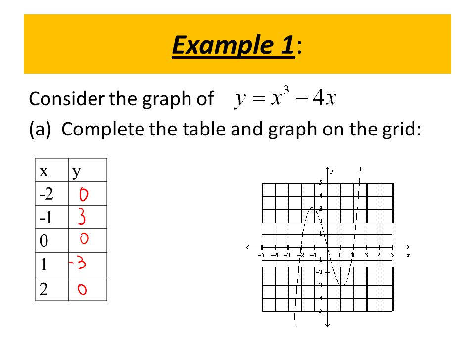 Example 1: Consider the graph of (a) Complete the table and graph on the grid: x y -2 -1 1 2
