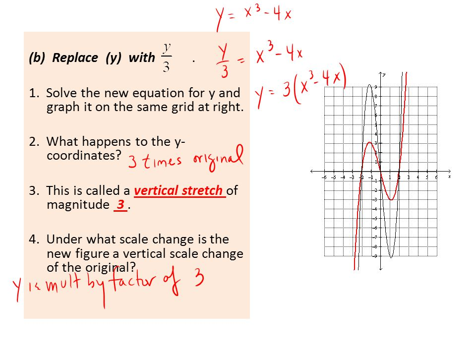 (b) Replace (y) with . 1. Solve the new equation for y and graph it on the same grid at right.