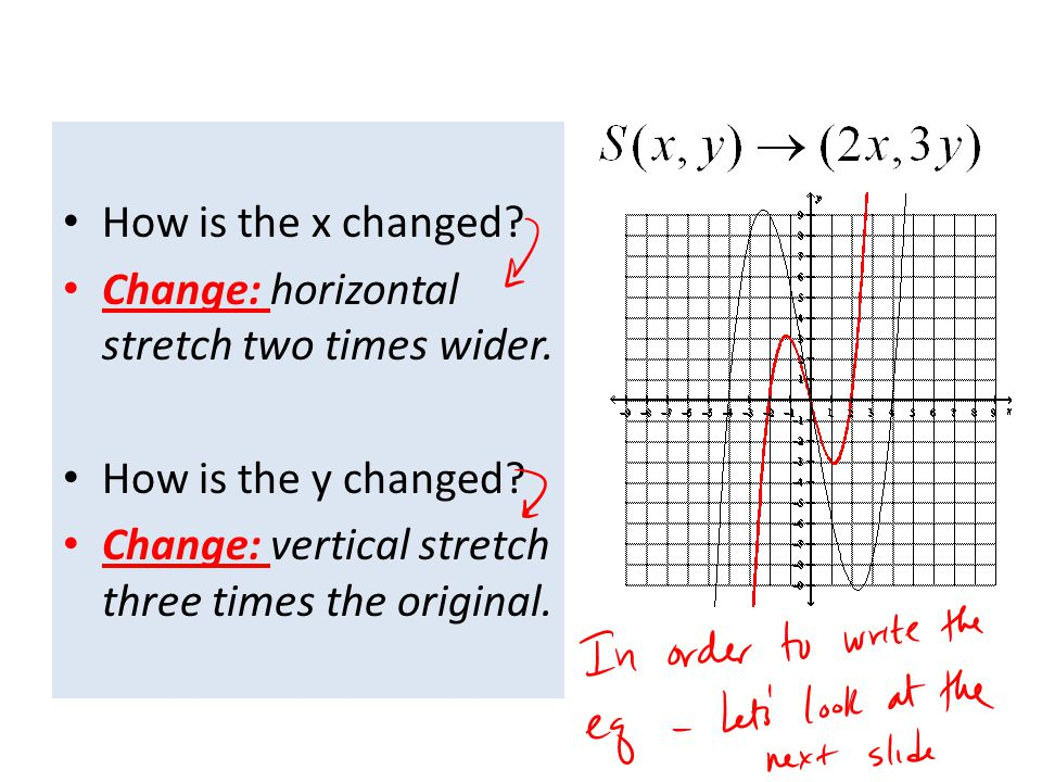 How is the x changed. Change: horizontal stretch two times wider.